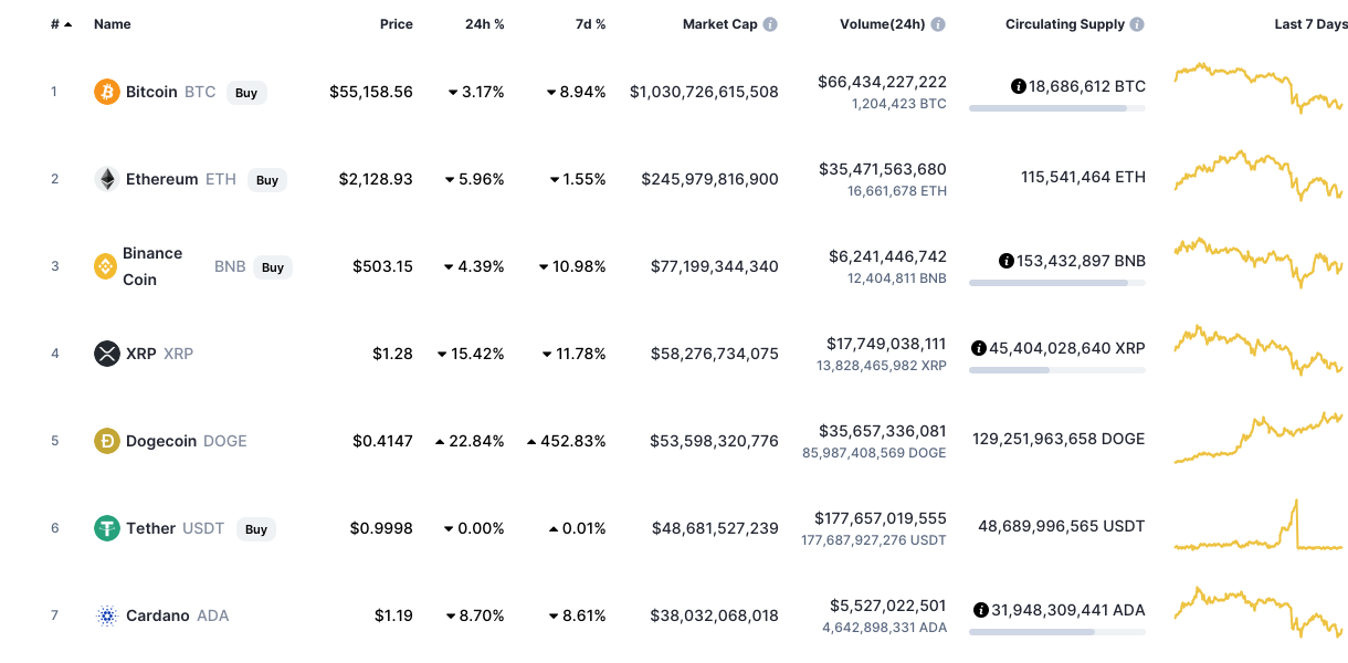 Cryptocurrency Ethereum insider trading